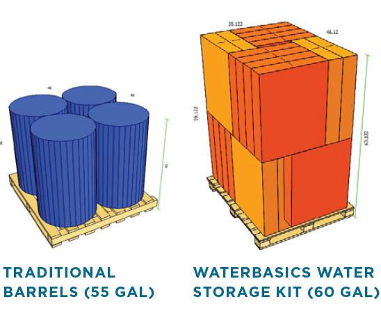 Emergency Water Storage Kit